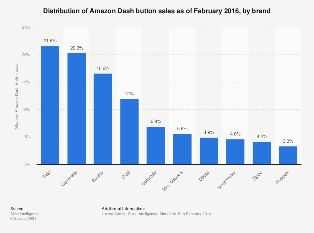 Statistic: Distribution of Amazon Dash button sales as of February 2016, by brand | Statista