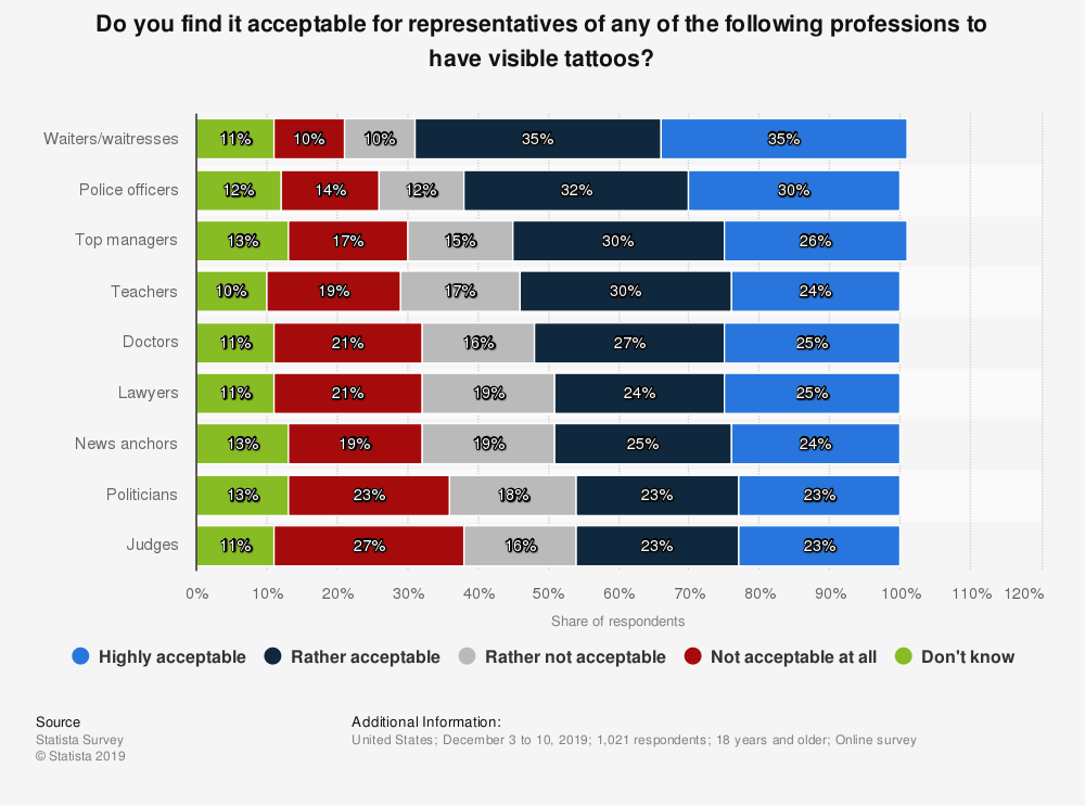 Statistic: Do you find it acceptable for representatives of any of the following professions to have visible tattoos? | Statista