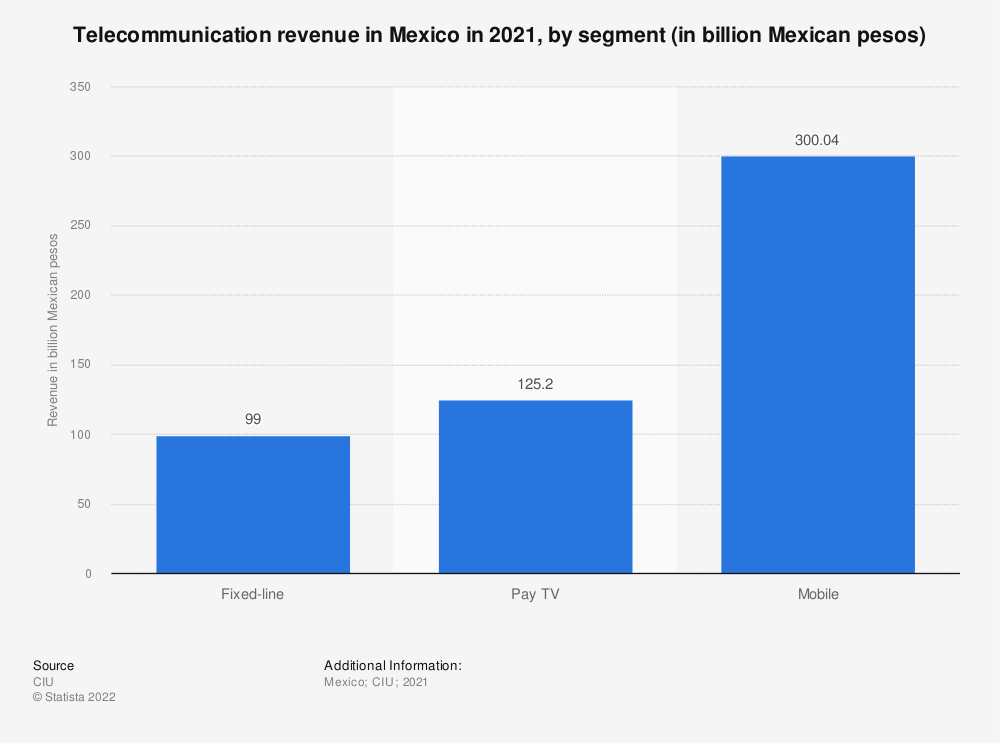 Statistic: Telecommunication revenue in Mexico in 2019, by segment (in billion Mexican pesos) | Statista
