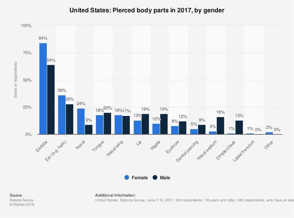 Statistic: United States: Pierced body parts in 2017, by gender | Statista