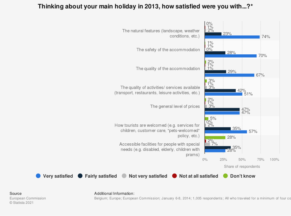 Statistic: Thinking about your main holiday in 2013, how satisfied were you with...?* | Statista