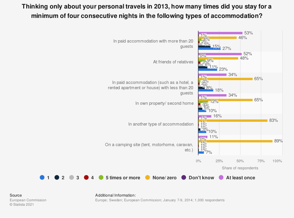 Statistic: Thinking only about your personal travels in 2013, how many times did you stay for a minimum of four consecutive nights in the following types of accommodation? | Statista