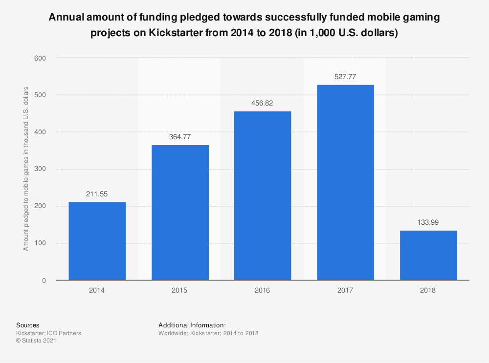 Statistic: Annual amount of funding pledged towards successfully funded mobile gaming projects on Kickstarter from 2014 to 2018 (in 1,000 U.S. dollars) | Statista