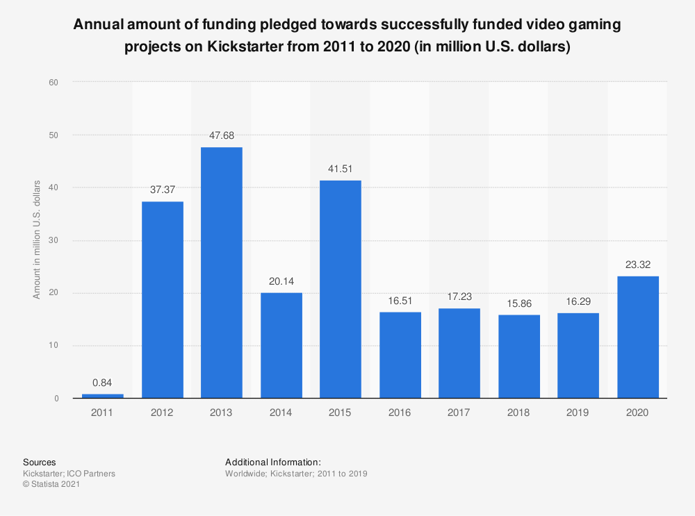Statistic: Annual amount of funding pledged towards successfully funded video gaming projects on Kickstarter from 2011 to 2019 (in million U.S. dollars) | Statista