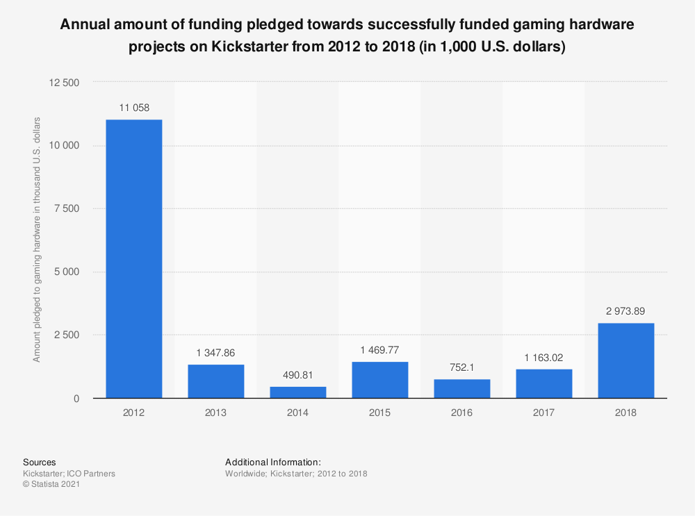 Statistic: Annual amount of funding pledged towards successfully funded gaming hardware projects on Kickstarter from 2012 to 2018 (in 1,000 U.S. dollars) | Statista