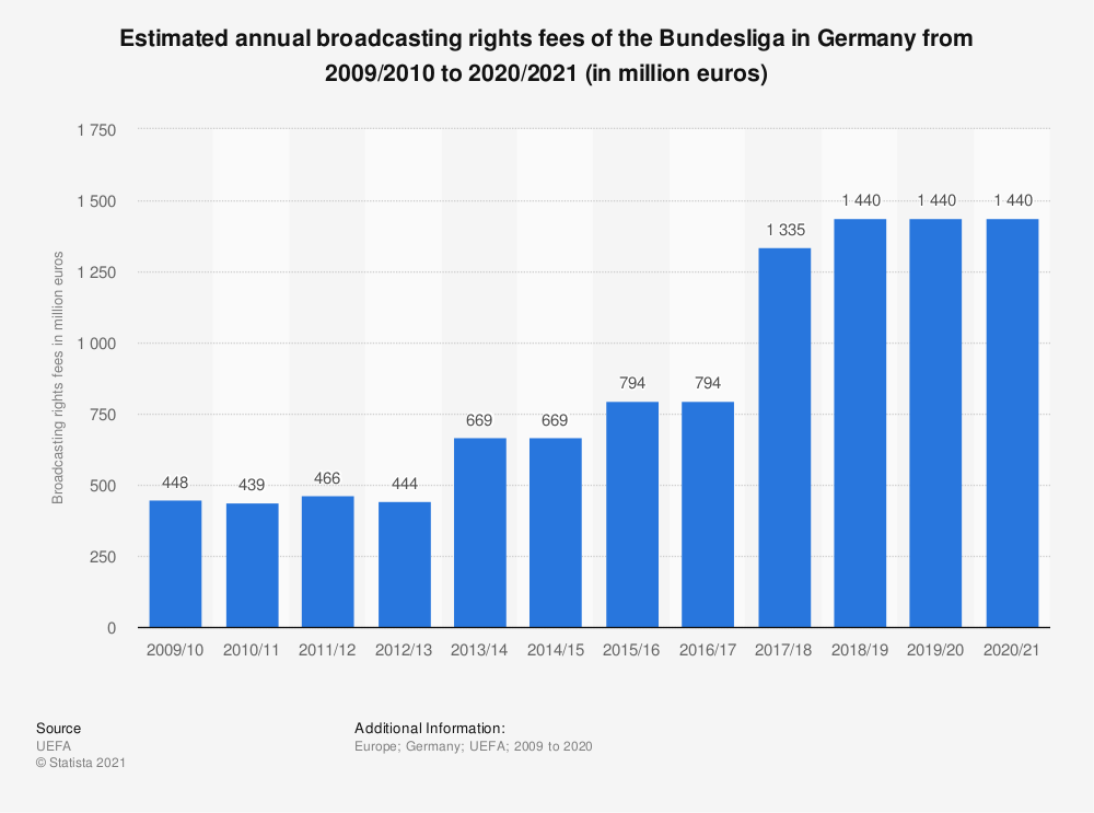 Statistic: Estimated annual broadcasting rights fees of the Bundesliga in Germany from 2009/2010 to 2017/2018 (in million euros) | Statista