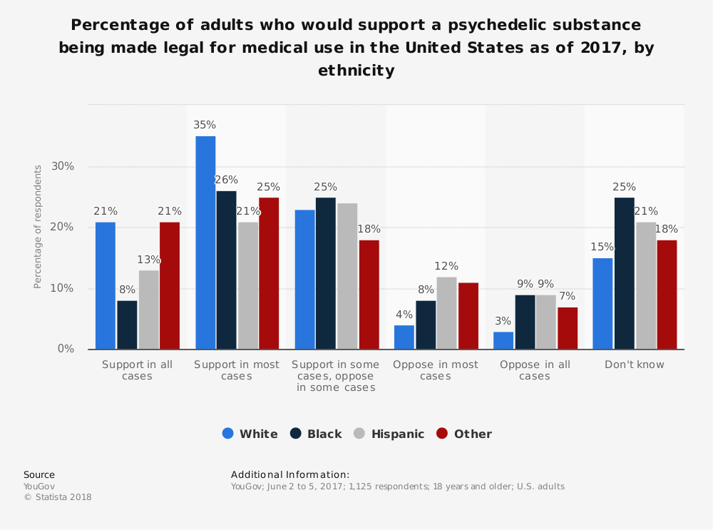 Statistic: Percentage of adults who would support a psychedelic substance being made legal for medical use in the United States as of 2017, by ethnicity | Statista