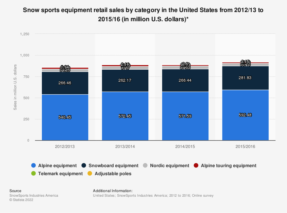 Statistic: Snow sports equipment retail sales by category in the United States from 2012/13 to 2015/16 (in million U.S. dollars)* | Statista