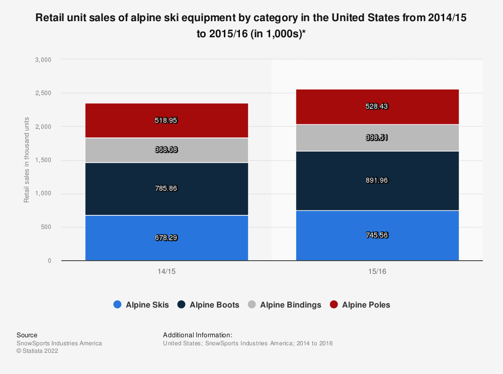 Statistic: Retail unit sales of alpine ski equipment by category in the United States from 2014/15 to 2015/16 (in 1,000s)* | Statista