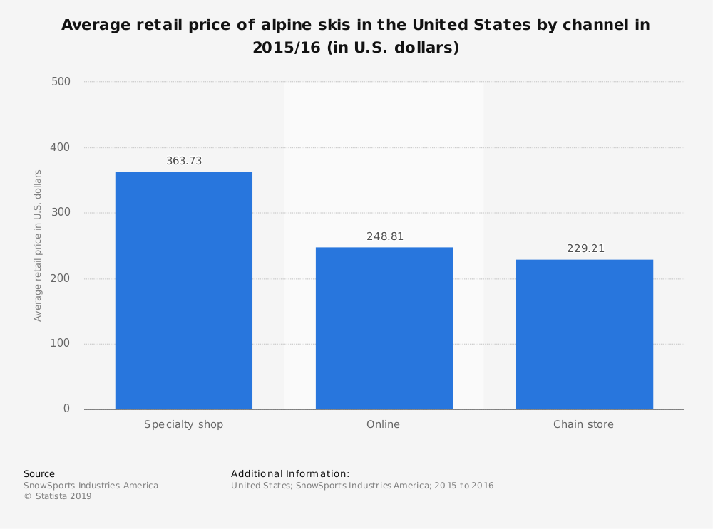 Statistic: Average retail price of alpine skis in the United States by channel in 2015/16 (in U.S. dollars) | Statista