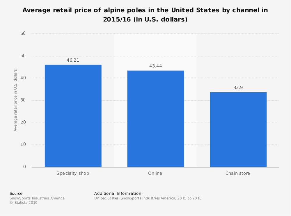 Statistic: Average retail price of alpine poles in the United States by channel in 2015/16 (in U.S. dollars) | Statista