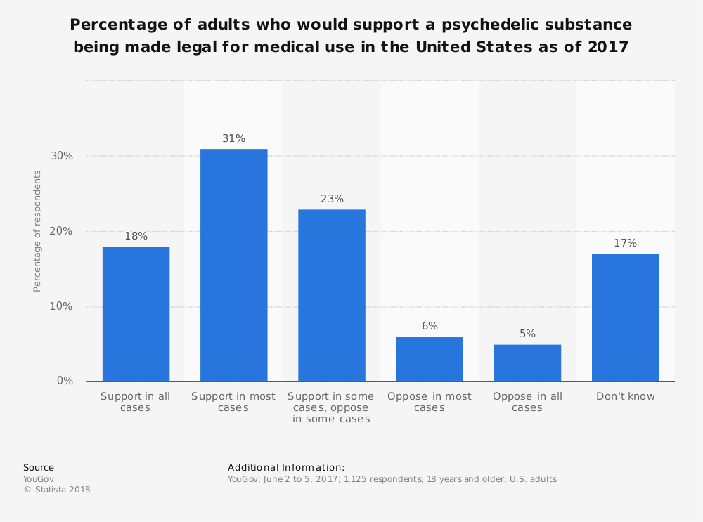 Statistic: Percentage of adults who would support a psychedelic substance being made legal for medical use in the United States as of 2017 | Statista