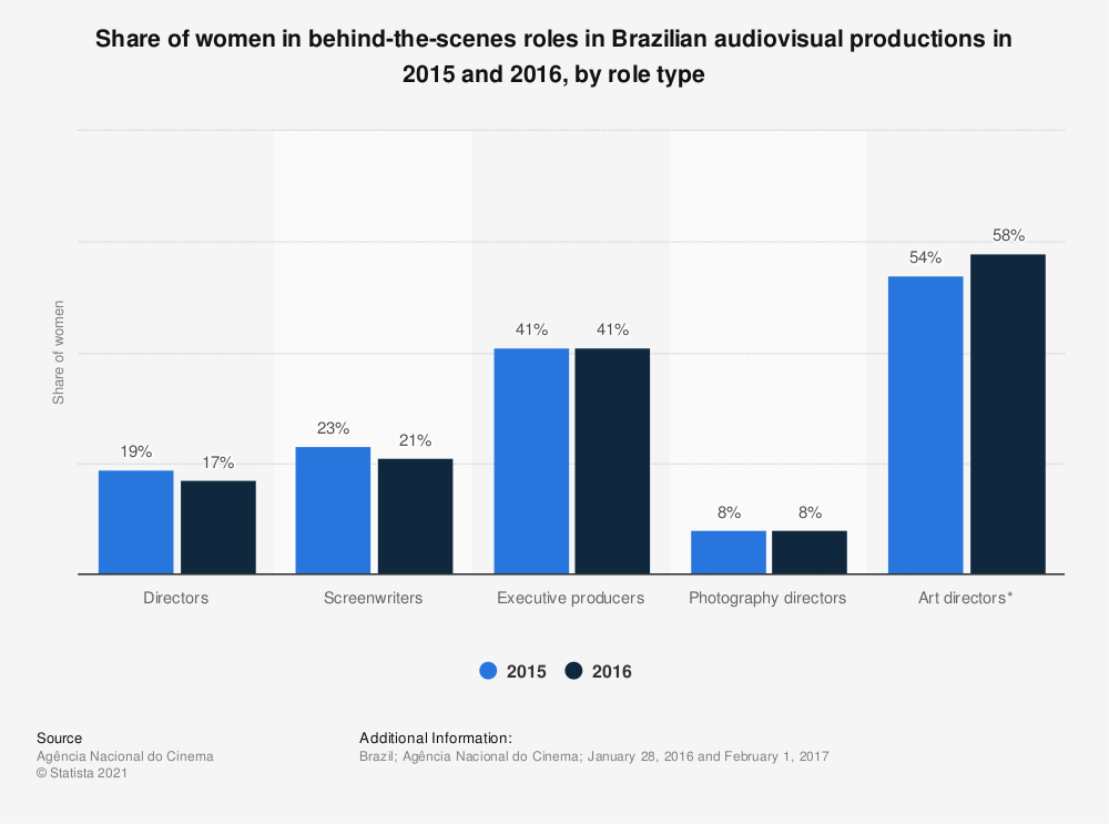Statistic: Share of women in behind-the-scenes roles in Brazilian audiovisual productions in 2015 and 2016, by role type | Statista