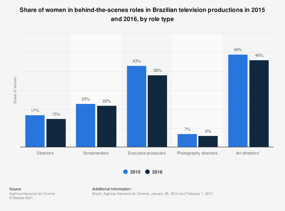 Statistic: Share of women in behind-the-scenes roles in Brazilian television productions in 2015 and 2016, by role type | Statista