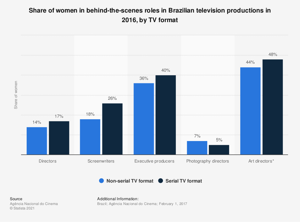 Statistic: Share of women in behind-the-scenes roles in Brazilian television productions in 2016, by TV format | Statista