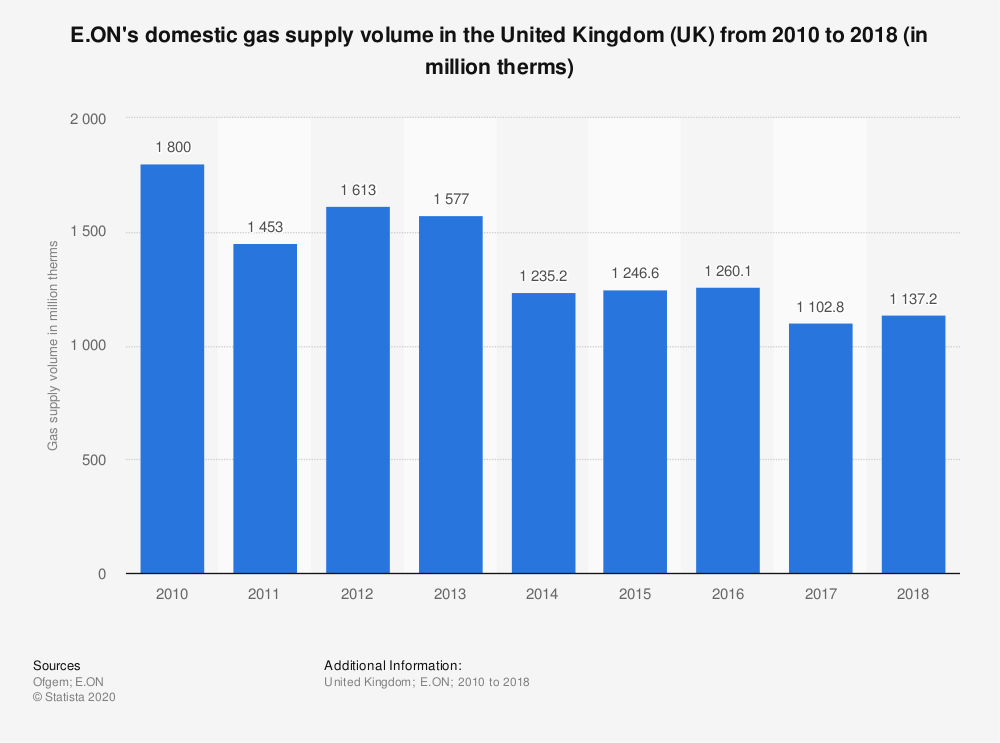Statistic: E.ON's domestic gas supply volume in the United Kingdom (UK) from 2010 to 2018 (in million therms) | Statista