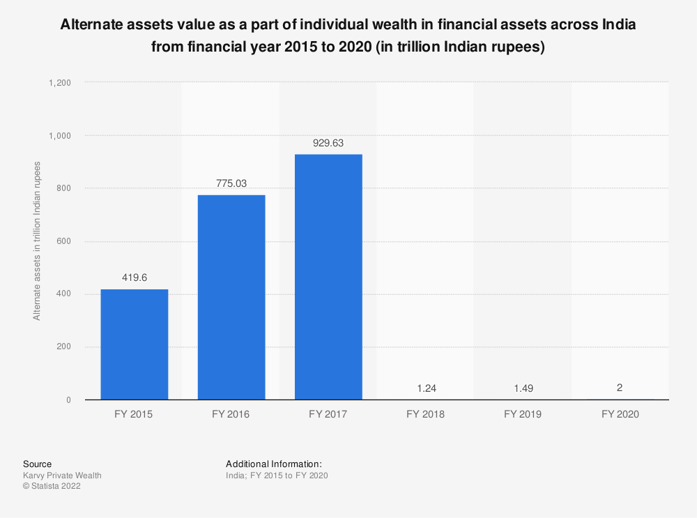 Statistic: Alternate assets value as a part of individual wealth in financial assets across India from FY 2015 to FY 2019 (in billion Indian rupees) | Statista
