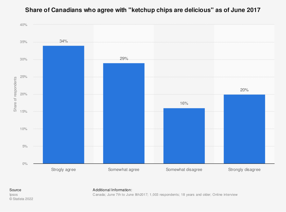 "Statistic: Share of Canadians who agree with ""ketchup chips are delicious"" as of June 2017 