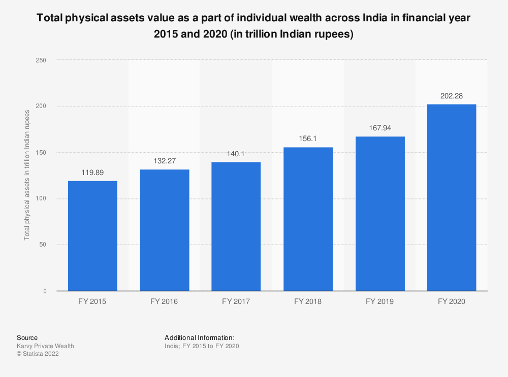 Statistic: Total physical assets value as a part of individual wealth across India in FY 2015 and FY 2019 (in trillion Indian rupees) | Statista