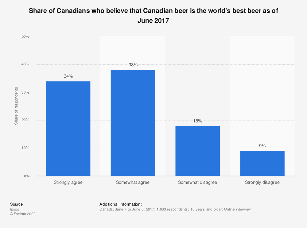 Statistic: Share of Canadians who believe that Canadian beer is the world's best beer as of June 2017 | Statista