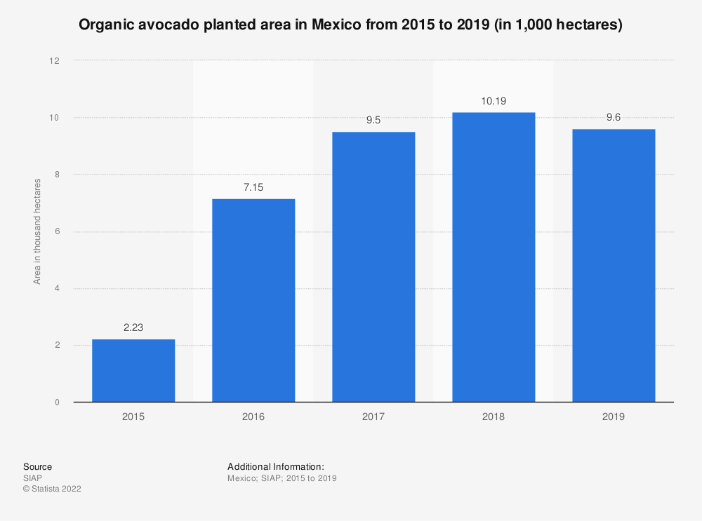 Statistic: Organic avocado planted area in Mexico from 2015 to 2019 (in 1,000 hectares) | Statista