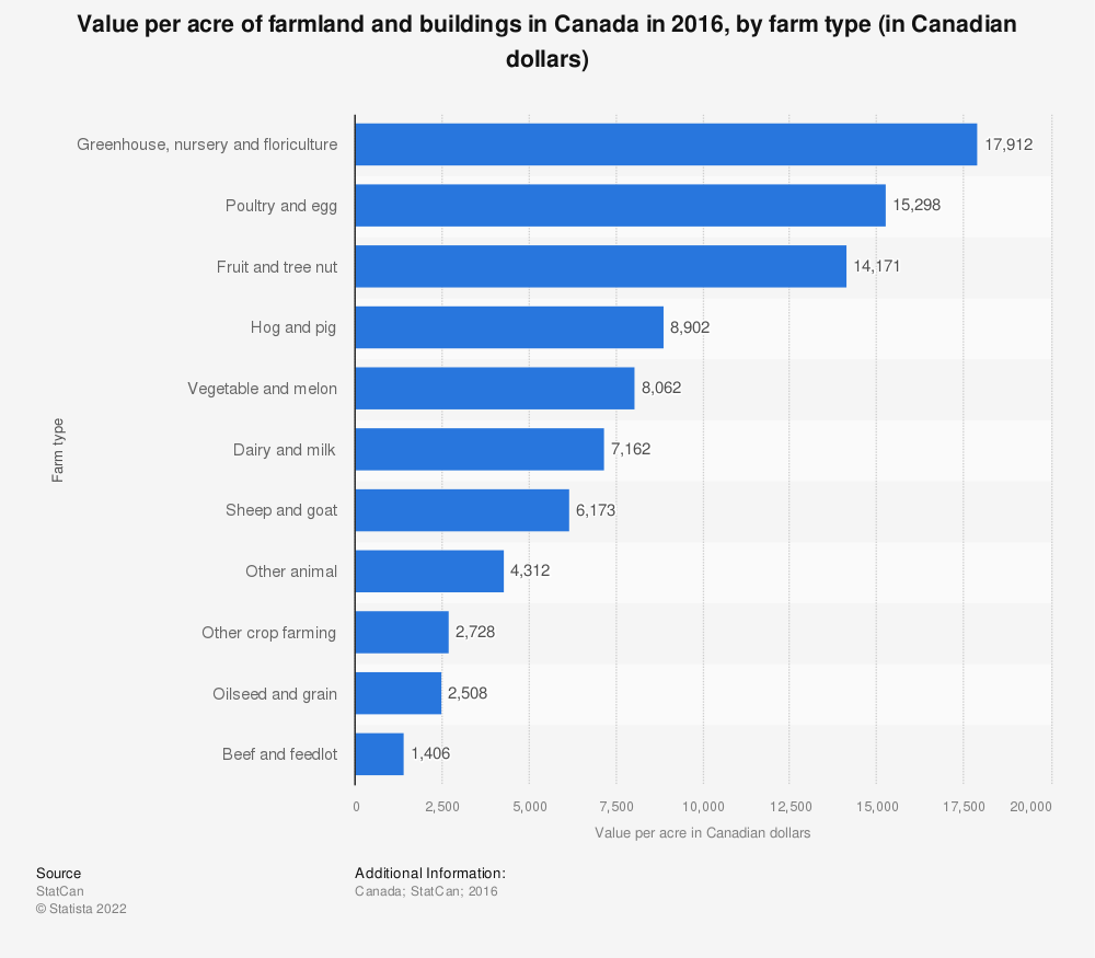 Statistic: Value per acre of farmland and buildings in Canada in 2016, by farm type (in Canadian dollars) | Statista
