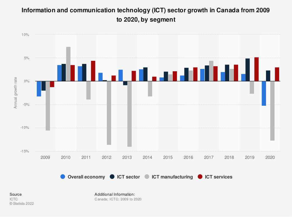 Statistic: Information and communication technology (ICT) sector growth in Canada from 2009 to 2017, by segment | Statista