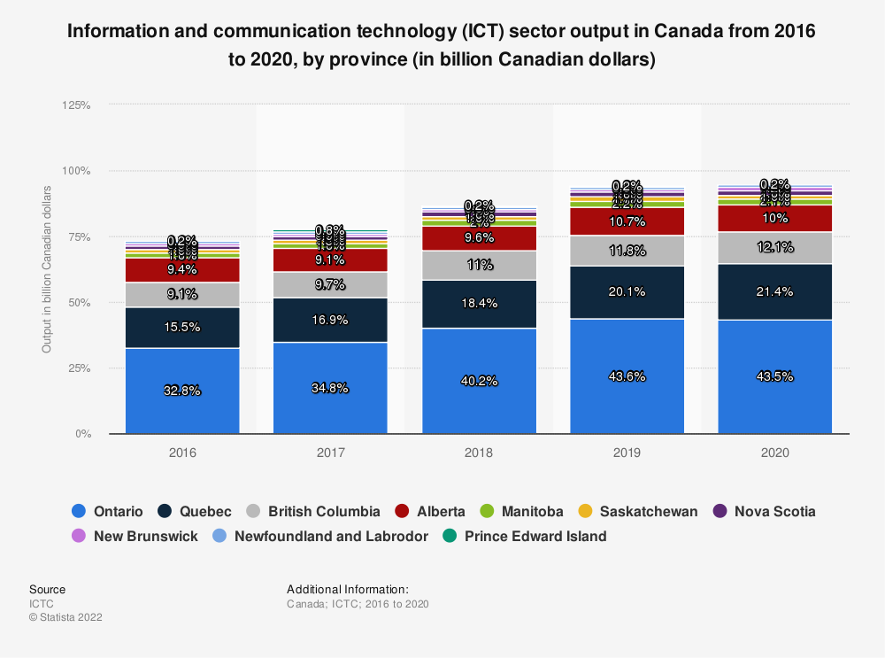 Statistic: Information and communication technology (ICT) sector output in Canada in 2016 and 2017, by province (in billion Canadian dollars) | Statista