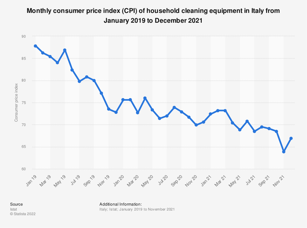 Statistic: Consumer price index (CPI) of household cleaning equipment in Italy monthly from October 2017 to October 2018 | Statista