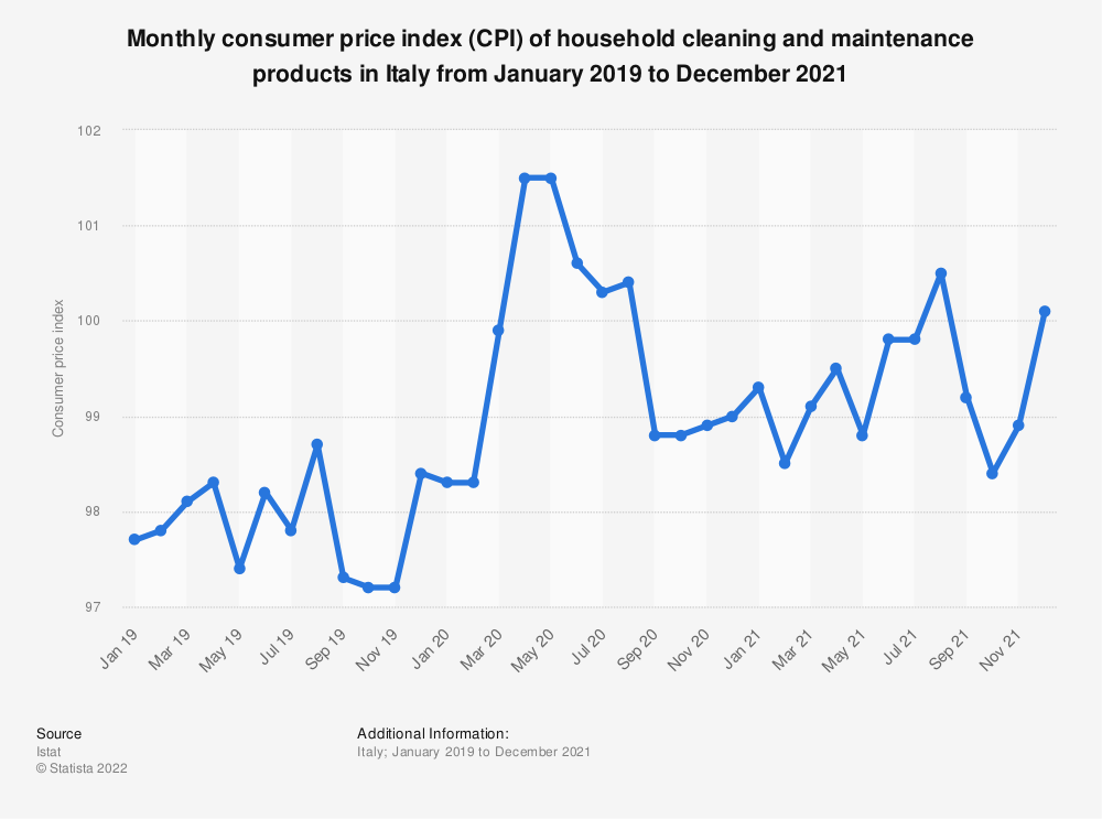 Statistic: Consumer price index (CPI) of household cleaning and maintenance products in Italy monthly from October 2017 to May 2019 | Statista