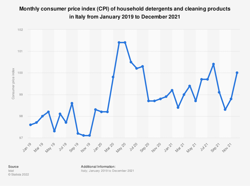 Statistic: Consumer price index (CPI) of household detergents and cleaning products in Italy monthly from October 2017 to May 2019 | Statista