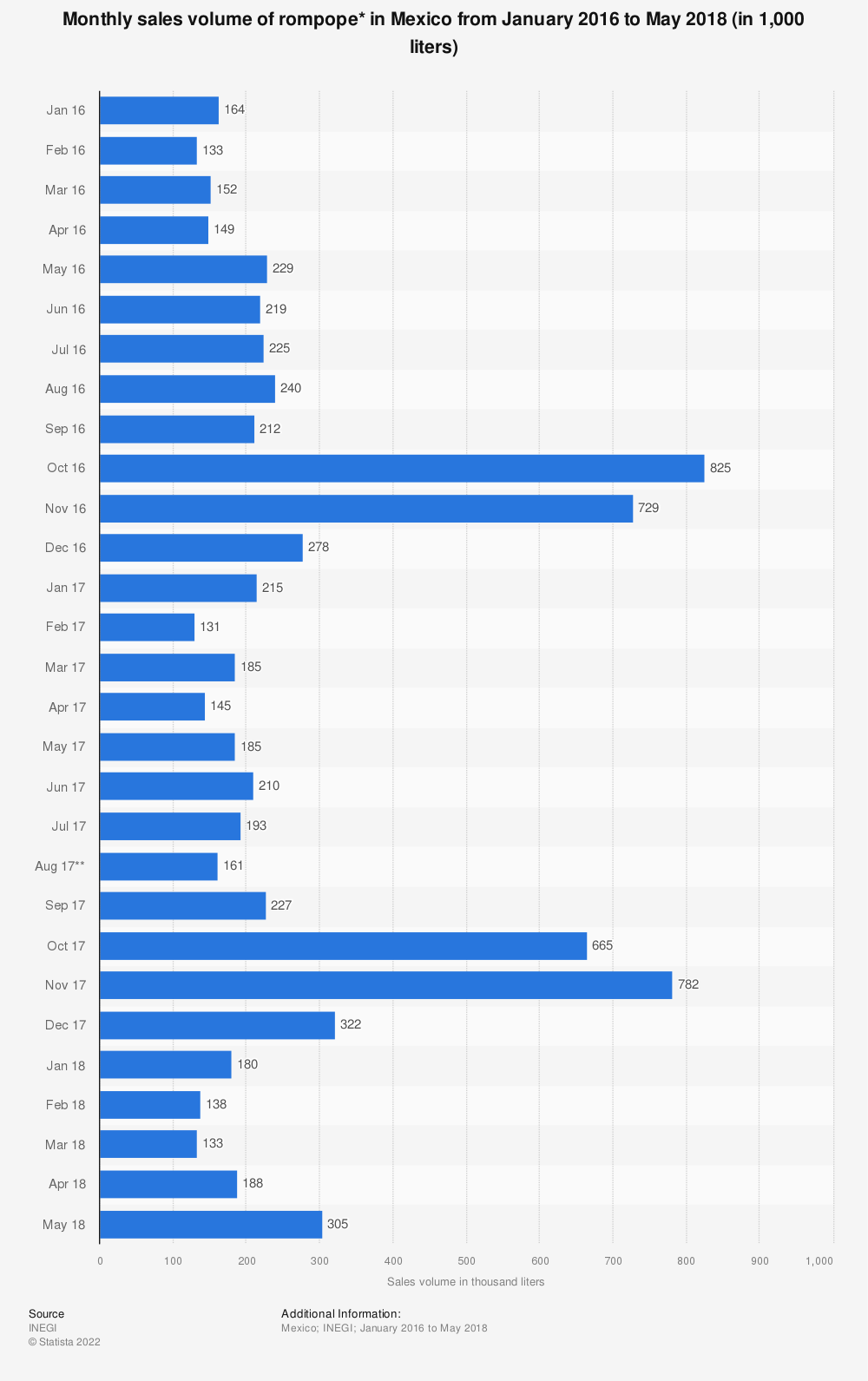 Statistic: Monthly sales volume of rompope* in Mexico from January 2016 to May 2018 (in 1,000 liters) | Statista