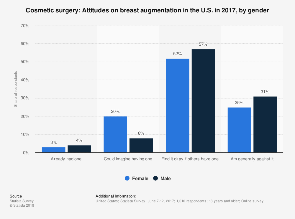 Statistic: Cosmetic surgery: Attitudes on breast augmentation in the U.S. in 2017, by gender | Statista
