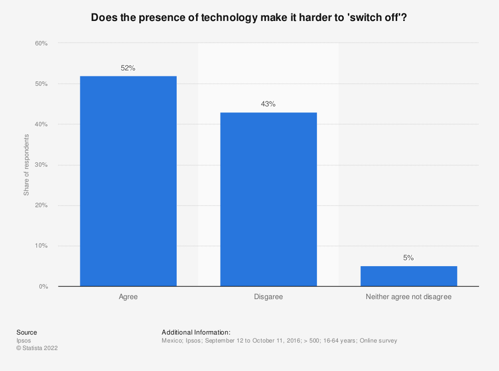 Statistic: Does the presence of technology make it harder to 'switch off'?   Statista