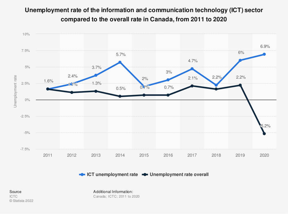 Statistic: Unemployment rate of the information and communication technology (ICT) sector compared to the overall rate in Canada, from 2001 to 2018 | Statista