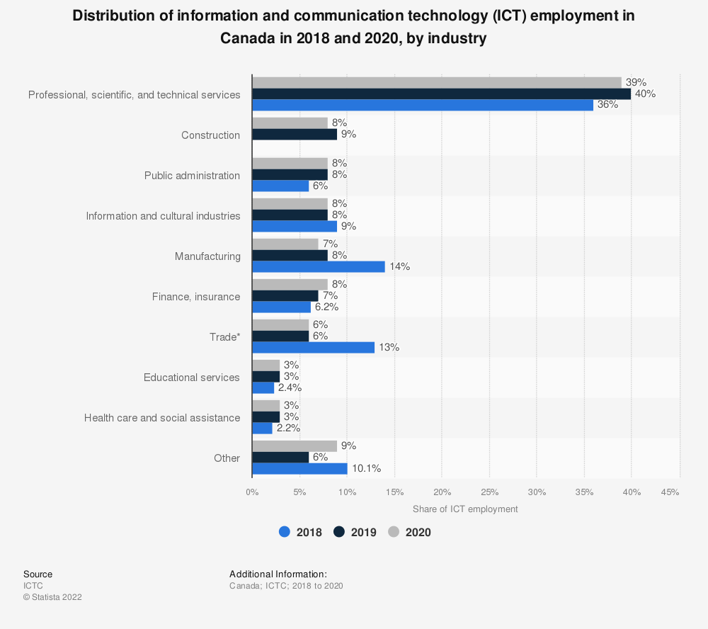 Statistic: Distribution of information and communication technology (ICT) employment in Canada in 2018, by industry | Statista