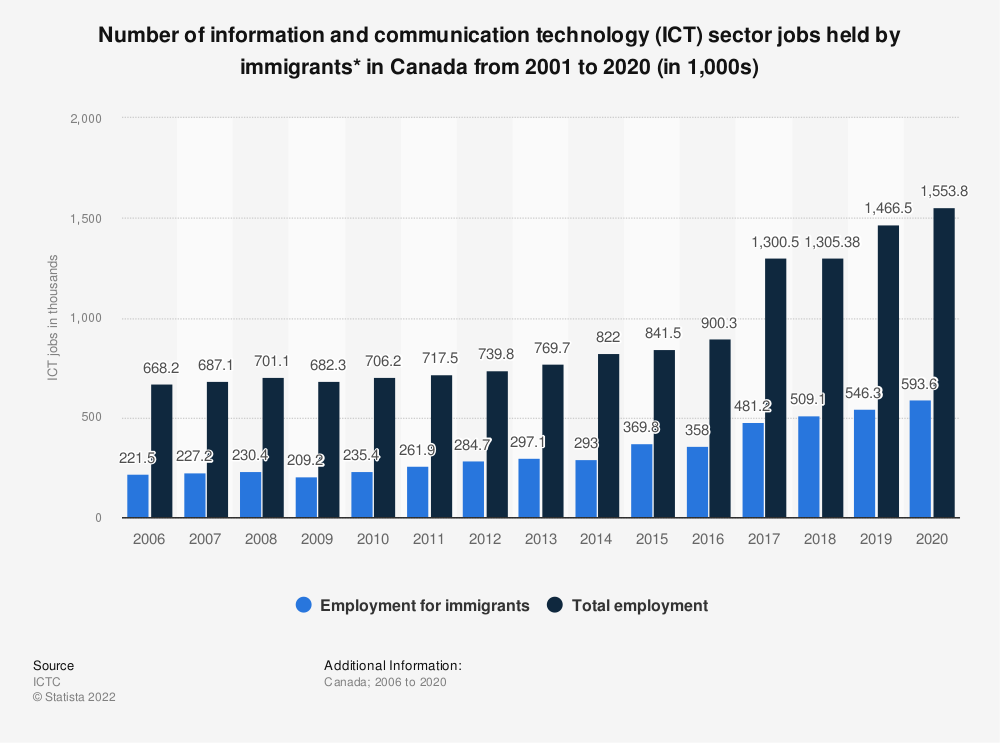 Statistic: Number of information and communication technology (ICT) sector jobs held by immigrants* in Canada from 2001 to 2016 (in 1,000s) | Statista