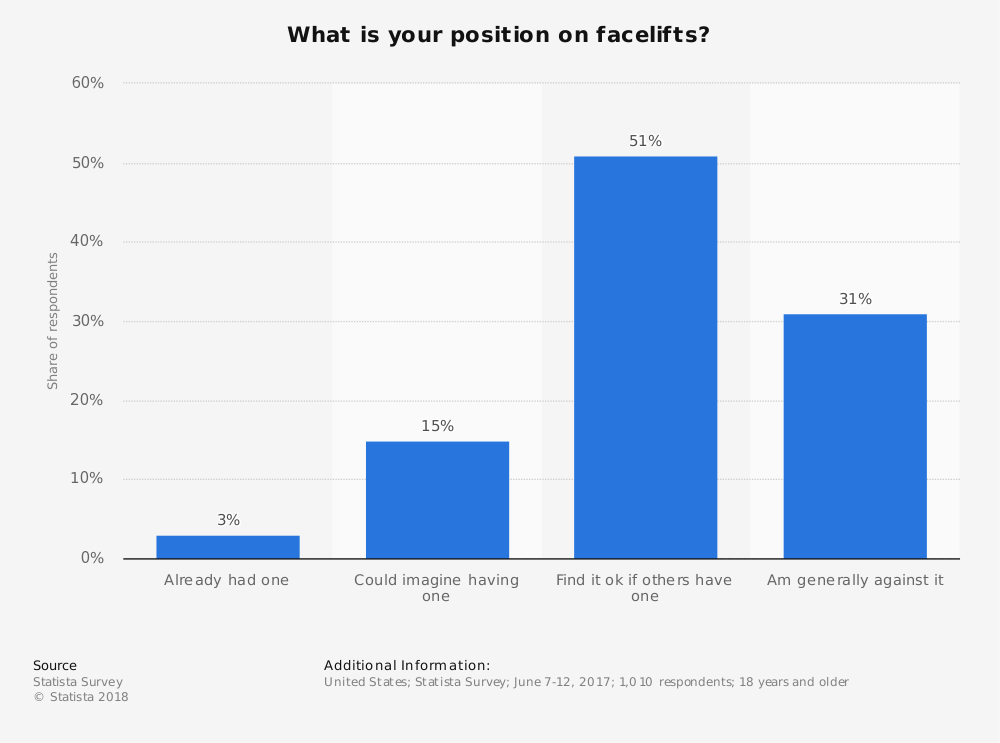 Statistic: What is your position on facelifts? | Statista