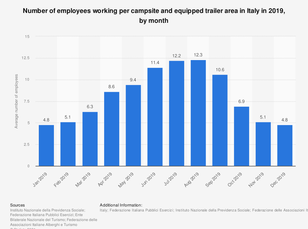 Statistic: Number of employees working per campsite and equipped trailer area in Italy in 2019, by month | Statista