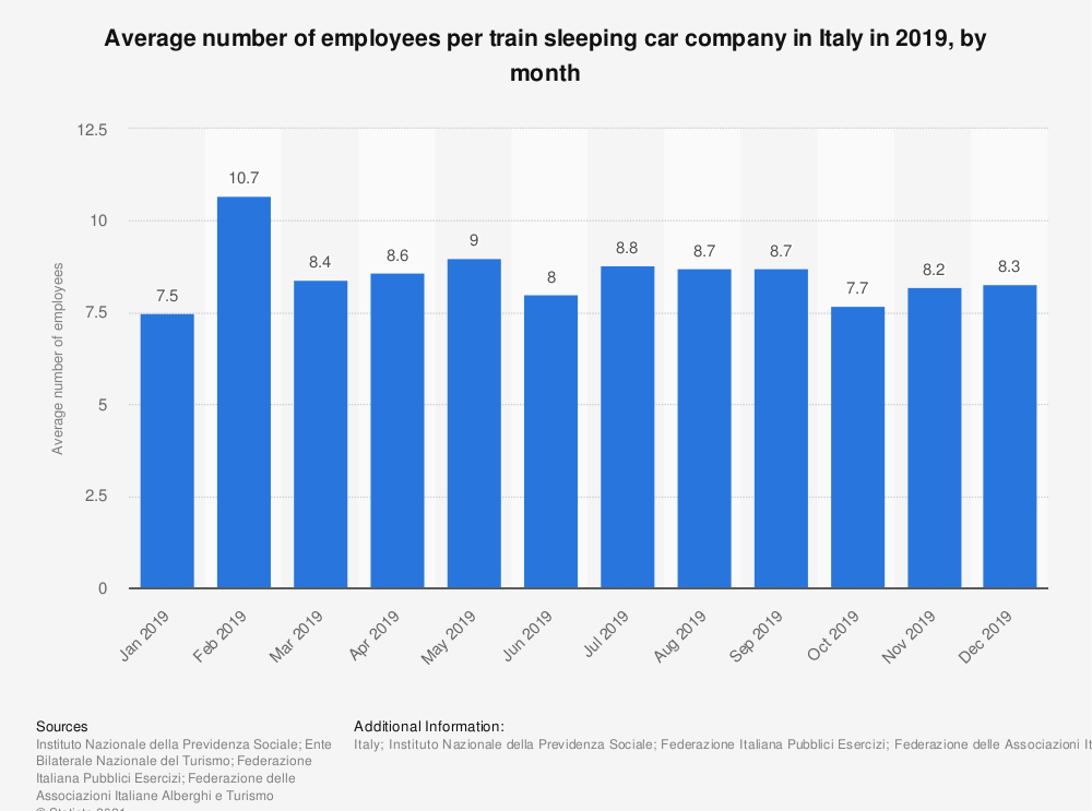 Statistic: Average number of employees per train sleeping car company in Italy in 2019, by month | Statista