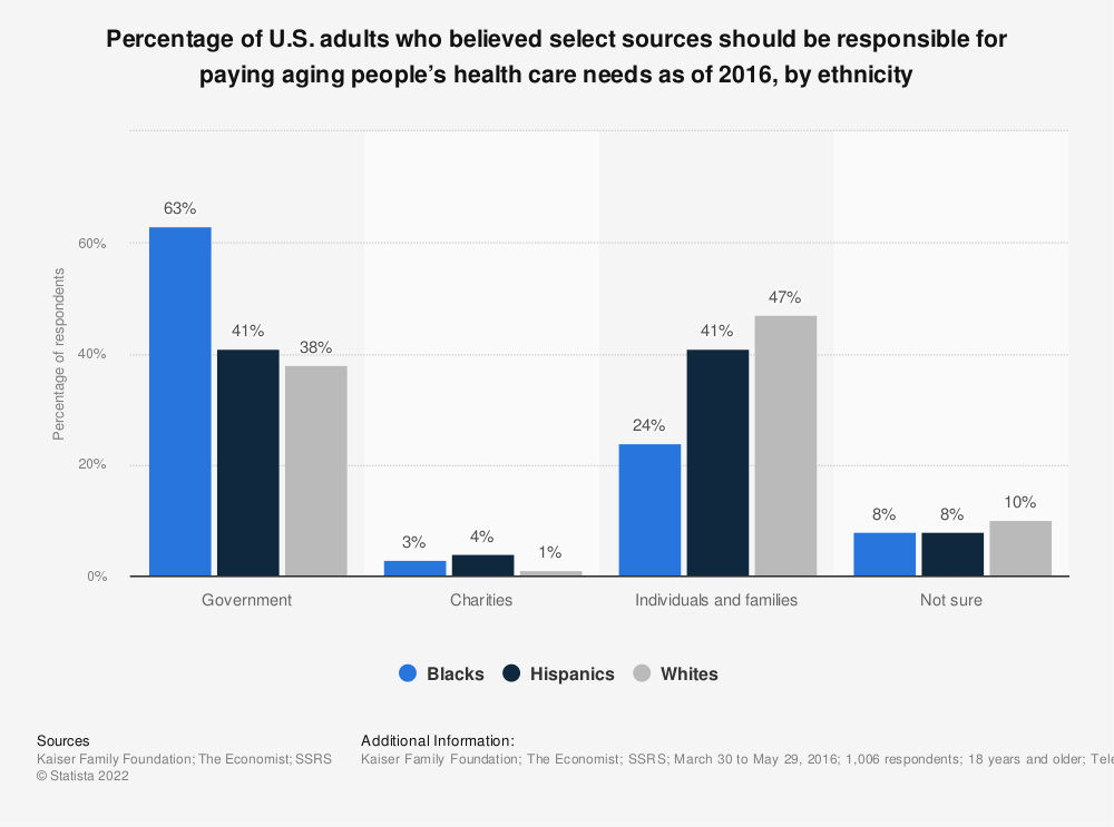 Statistic: Percentage of U.S. adults who believed select sources should be responsible for paying aging people's health care needs as of 2016, by ethnicity | Statista