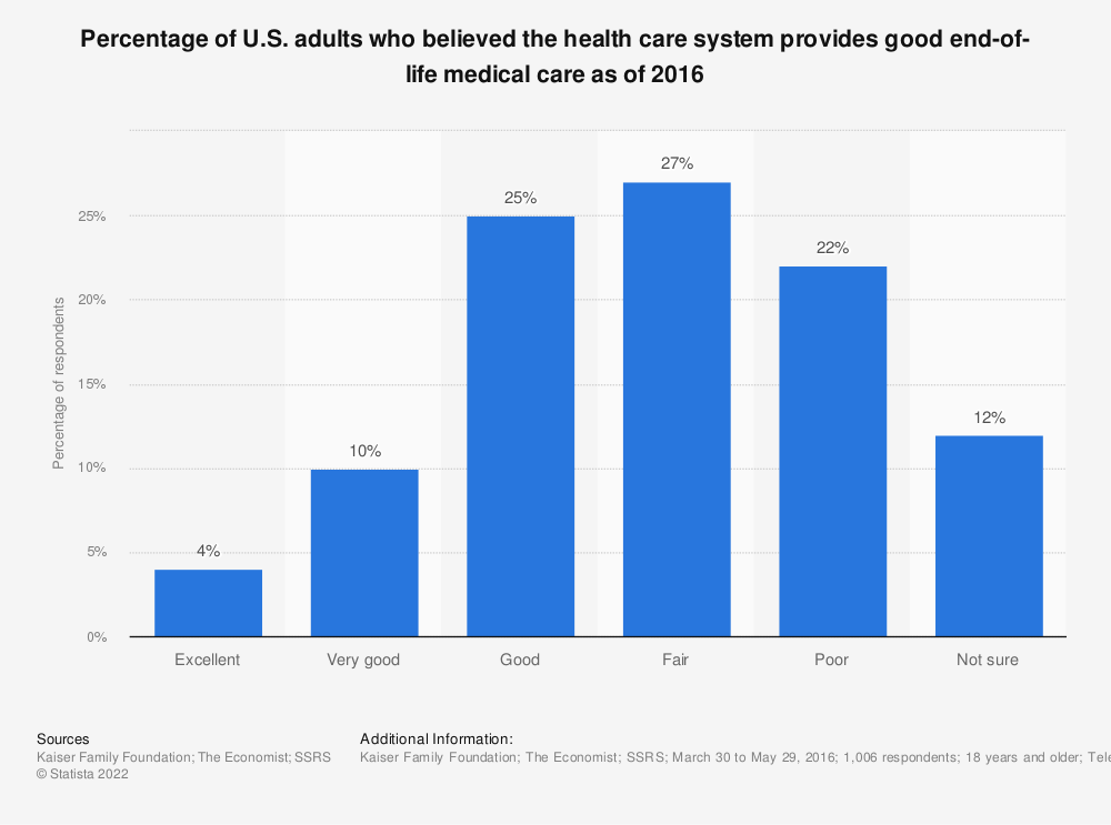 Statistic: Percentage of U.S. adults who believed the health care system provides good end-of-life medical care as of 2016 | Statista