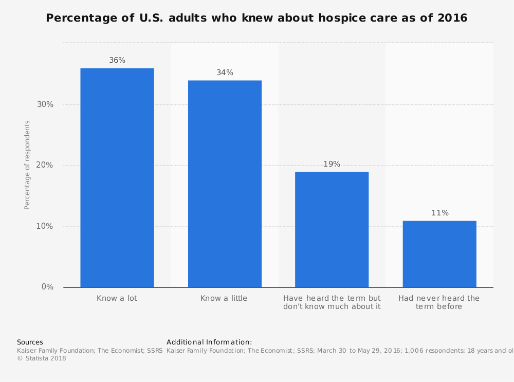 Statistic: Percentage of U.S. adults who knew about hospice care as of 2016 | Statista