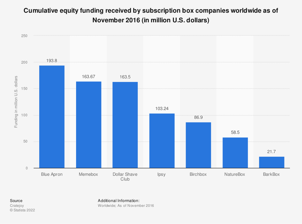 Statistic: Cumulative equity funding received by subscription box companies worldwide as of November 2016 (in million U.S. dollars) | Statista