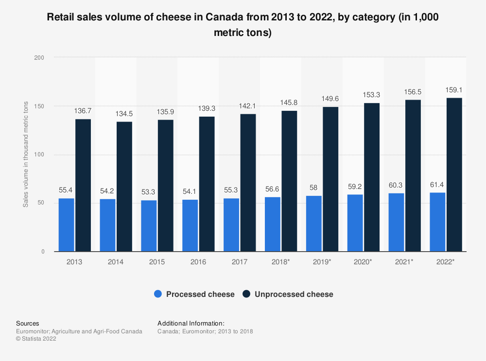 Statistic: Retail sales volume of cheese in Canada from 2013 to 2022, by category (in 1,000 metric tons) | Statista