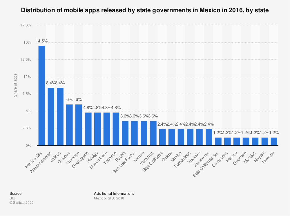 Statistic: Distribution of mobile apps released by state governments in Mexico in 2016, by state | Statista
