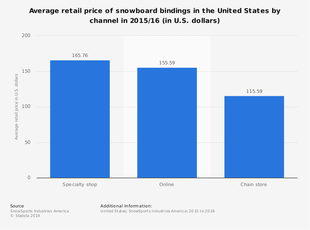 Statistic: Average retail price of snowboard bindings in the United States by channel in 2015/16 (in U.S. dollars) | Statista