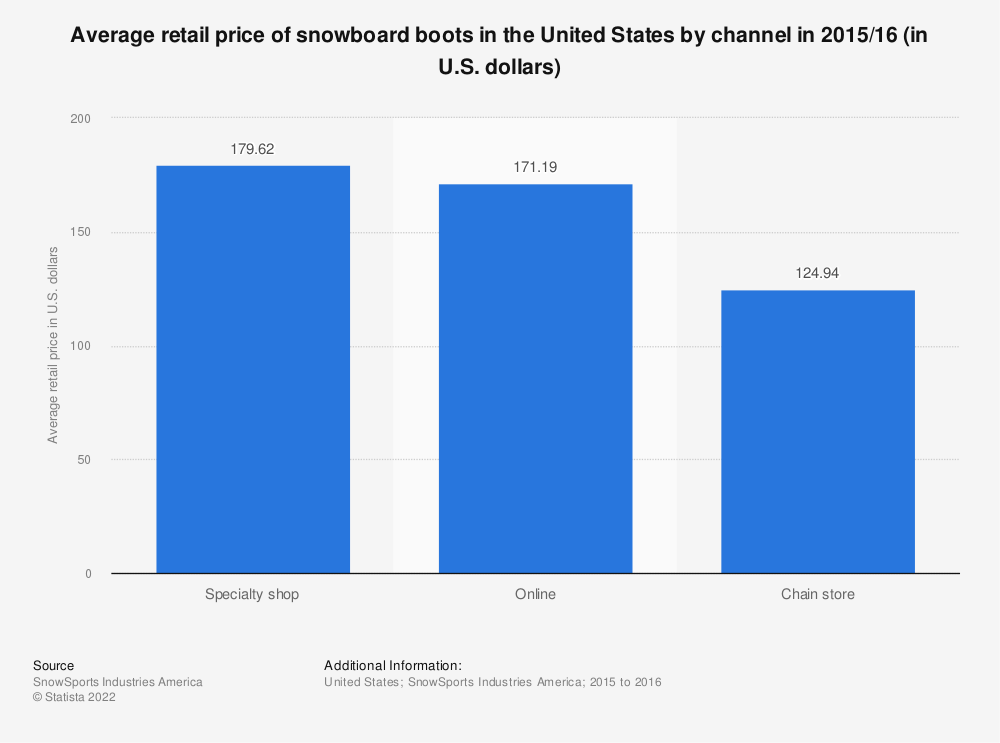 Statistic: Average retail price of snowboard boots in the United States by channel in 2015/16 (in U.S. dollars) | Statista