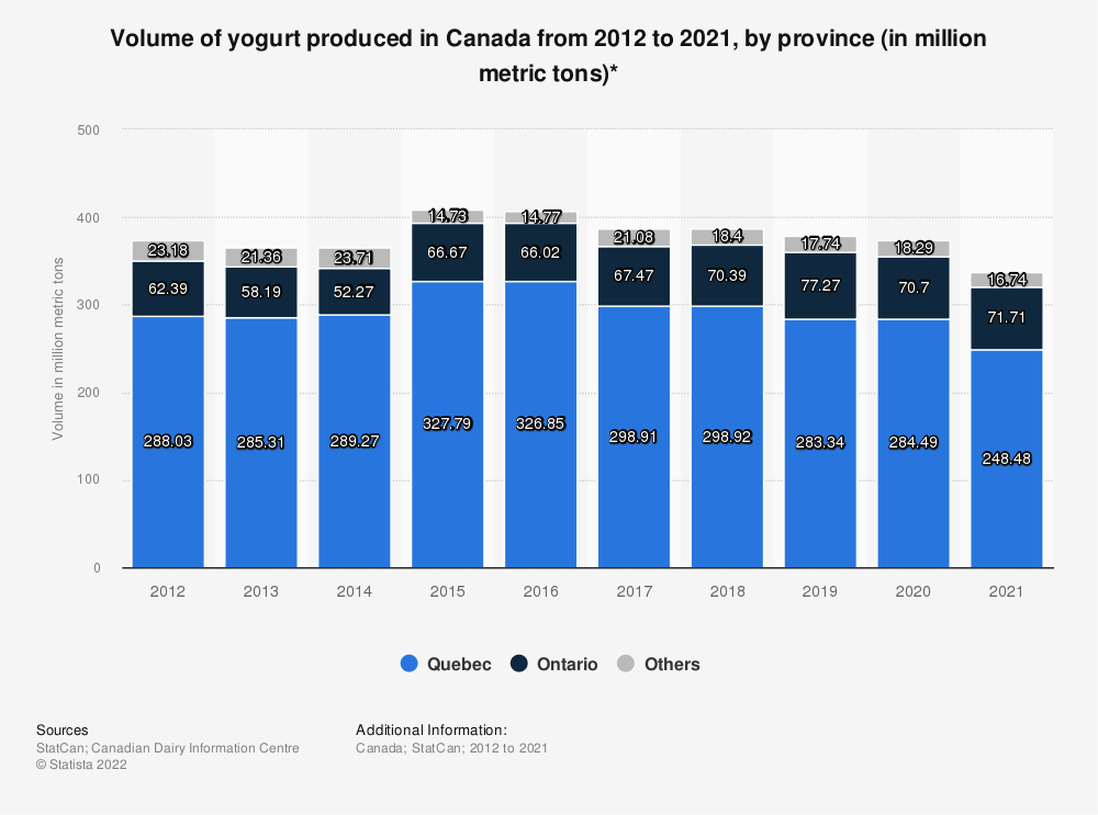 Statistic: Volume of yogurt produced in Canada from 2012 to 2017, by province (in million kilograms)* | Statista