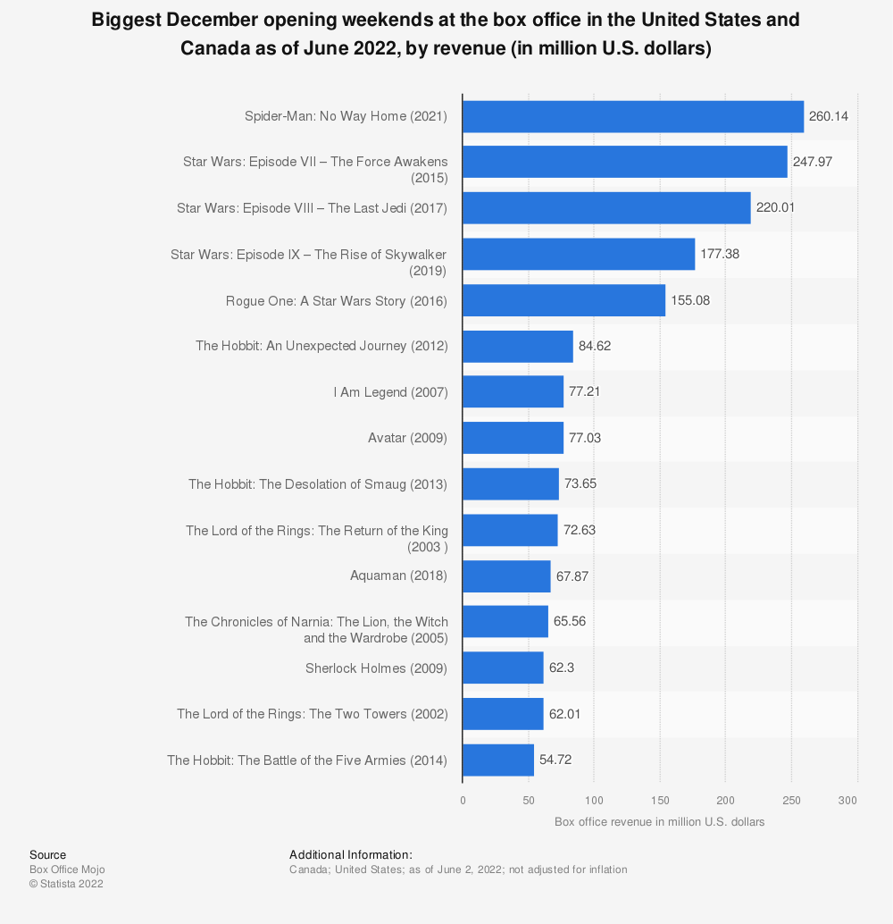 Statistic: Biggest December opening weekends at the North American box office as of February 2019, by revenue (in million U.S. dollars) | Statista
